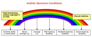 autism-spectrum-conditions